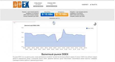 Скрипт валютного рынка DDEX - упрощенная модель рынка FOREX